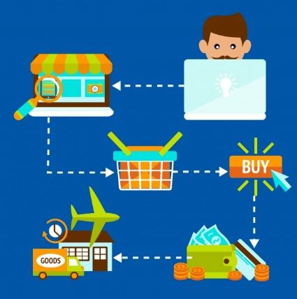 Fases del Proceso de compra online